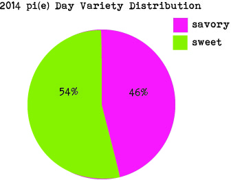 pie distribution